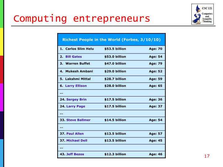 Computing entrepreneurs