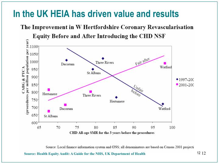 In the UK HEIA has driven value and results