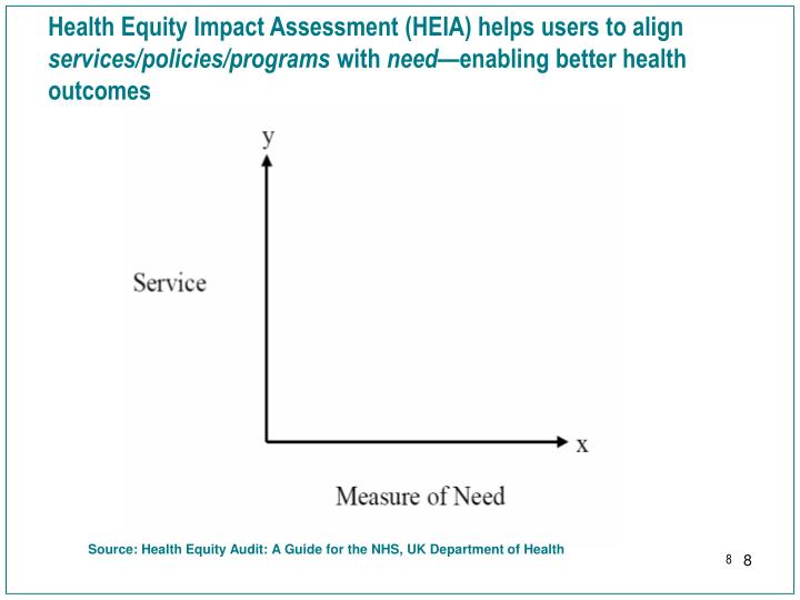 Health Equity Impact Assessment (HEIA) helps users to align