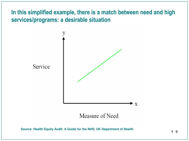 In this simplified example, there is a match between need and high services/programs: a desirable situation