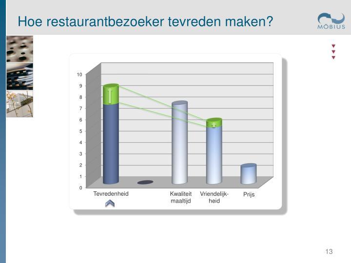Hoe restaurantbezoeker tevreden maken?