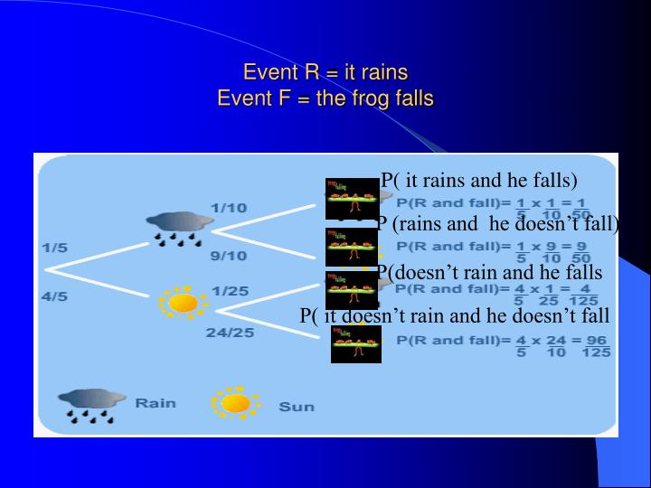 Event R = it rains