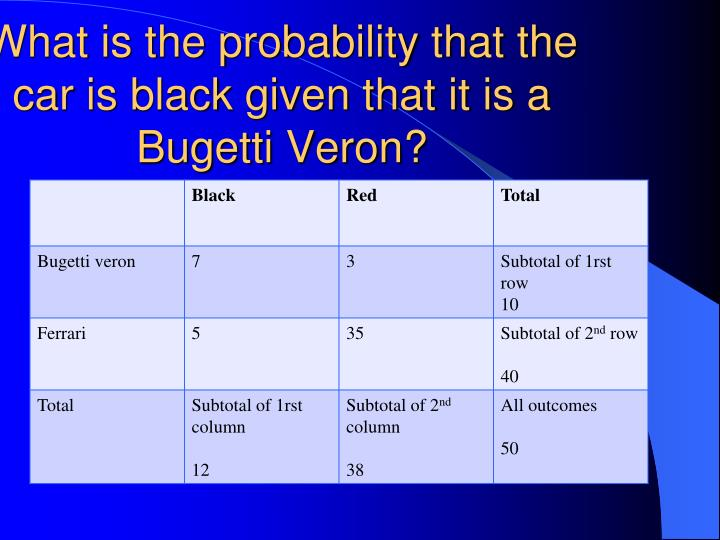What is the probability that the car is black given that it is a Bugetti Veron?
