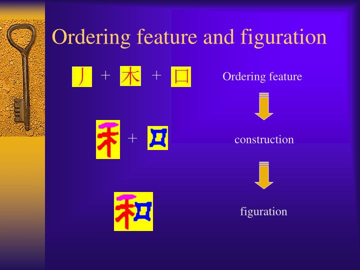 Ordering feature and figuration