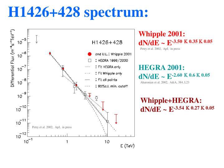 H1426+428 spectrum: