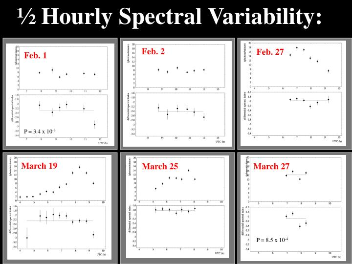 ½ Hourly Spectral Variability:
