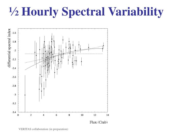 ½ Hourly Spectral Variability