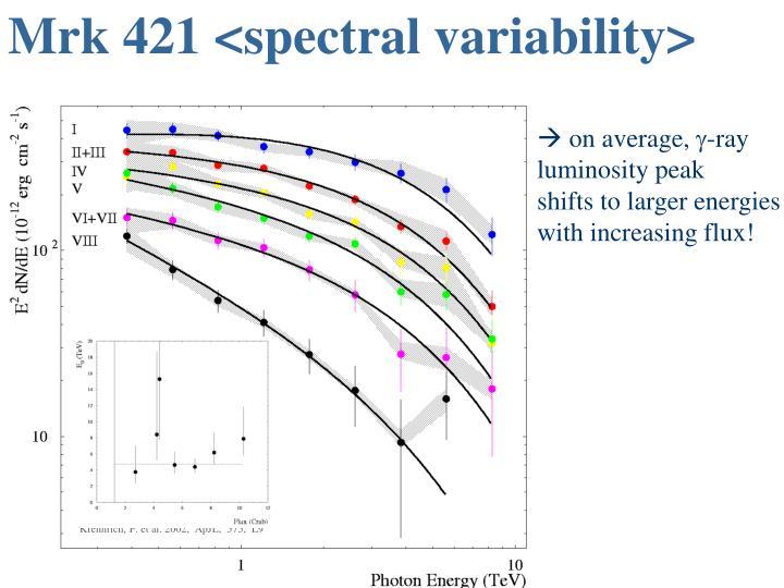 Mrk 421 <spectral variability>