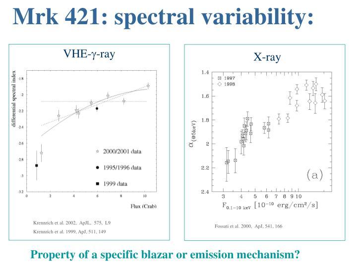 Mrk 421: spectral variability: