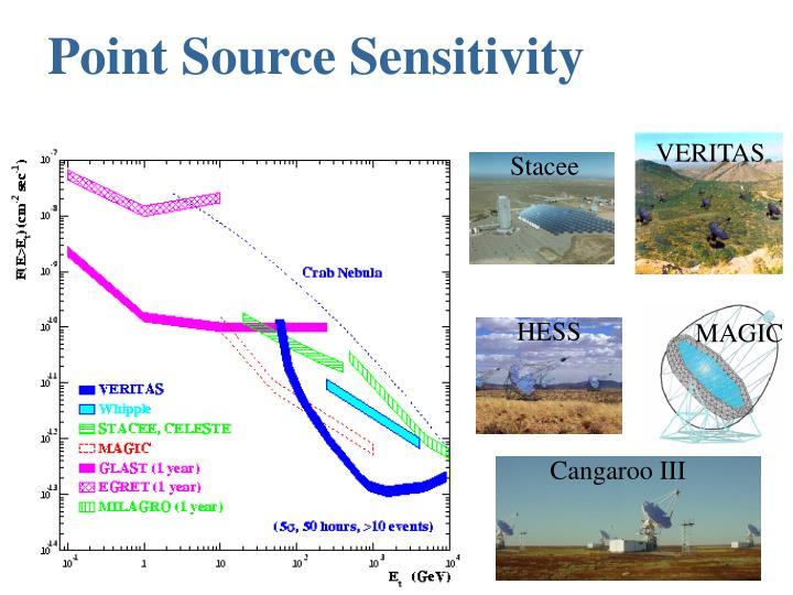 Point Source Sensitivity