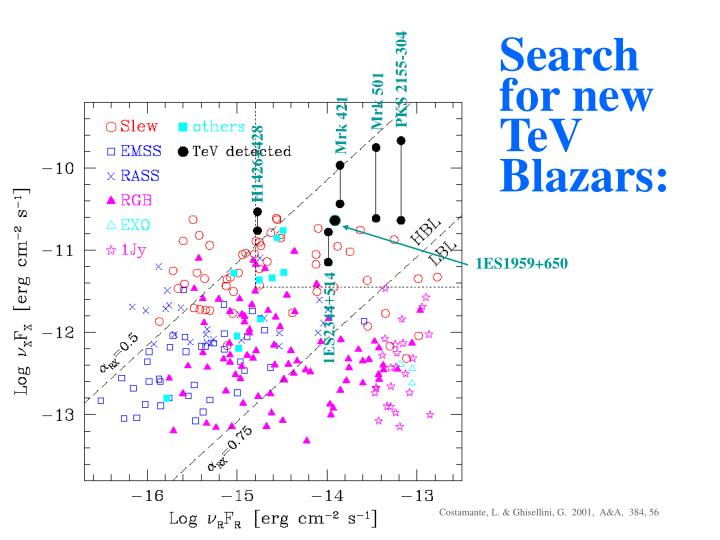 Search for new TeV Blazars: