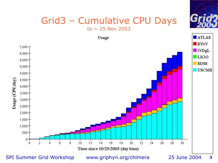 Grid3 cumulative cpu days to 25 nov 2003