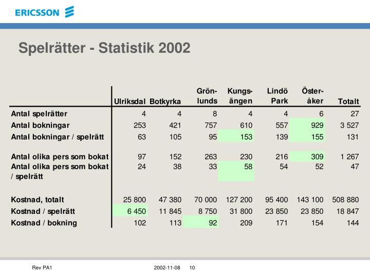 Spelrätter - Statistik 2002