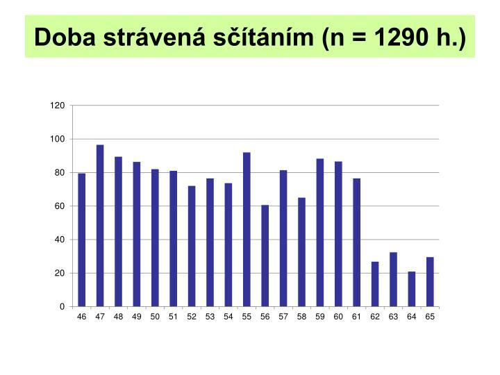 Doba strávená sčítáním (n = 1290 h.)