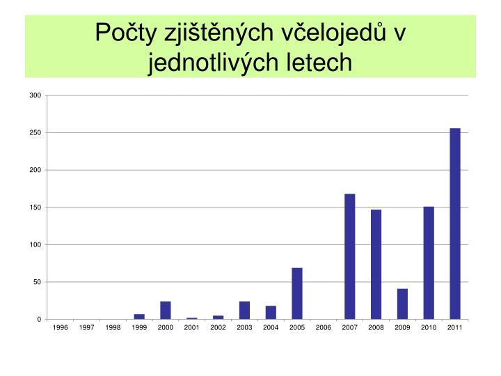 Počty zjištěných včelojedů v jednotlivých letech