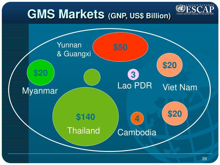 GMS Markets