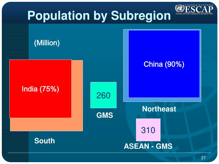 Population by Subregion