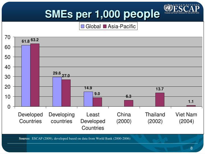 SMEs per 1,000