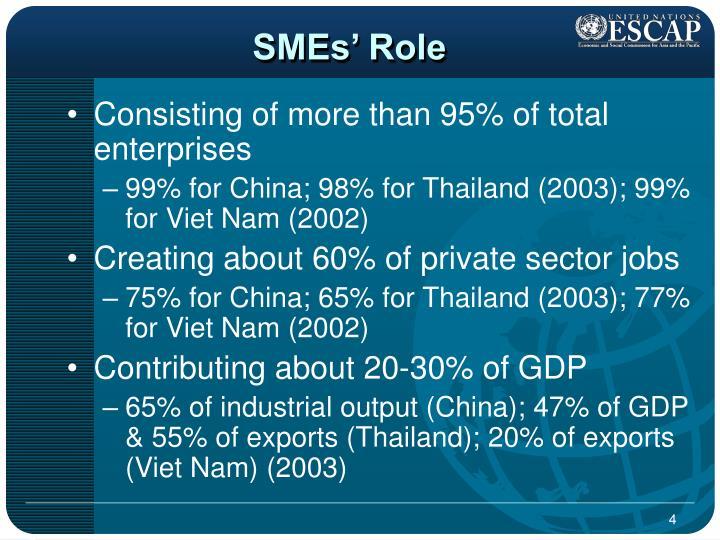 SMEs' Role