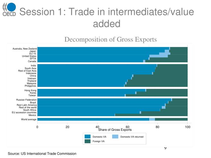 Decomposition of Gross Exports