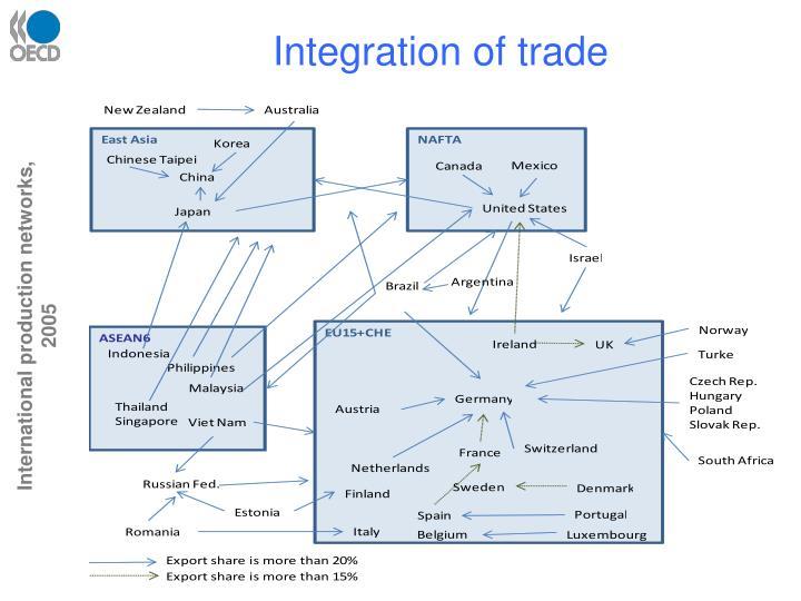 Integration of trade