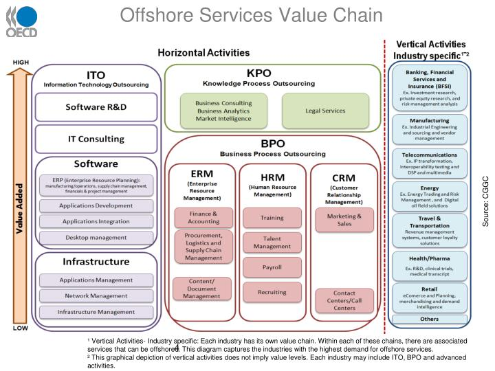 Offshore Services Value Chain