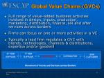 global value chains gvcs