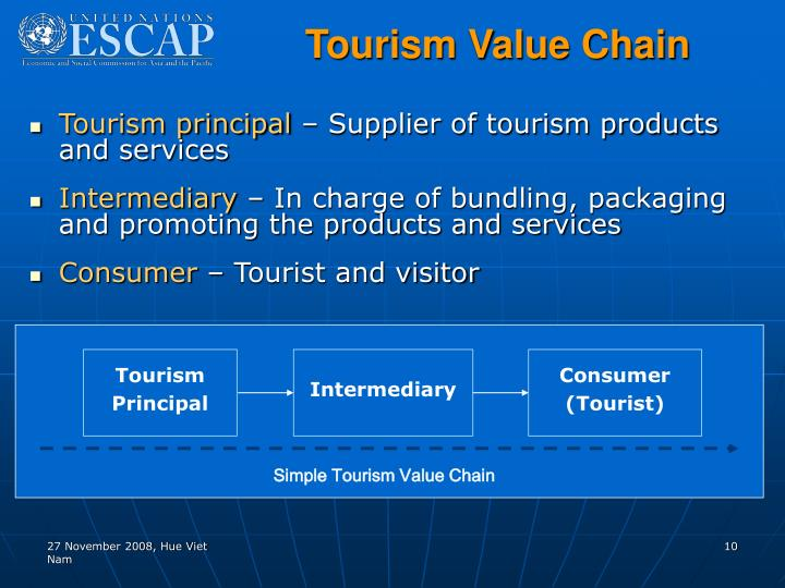 Tourism Value Chain