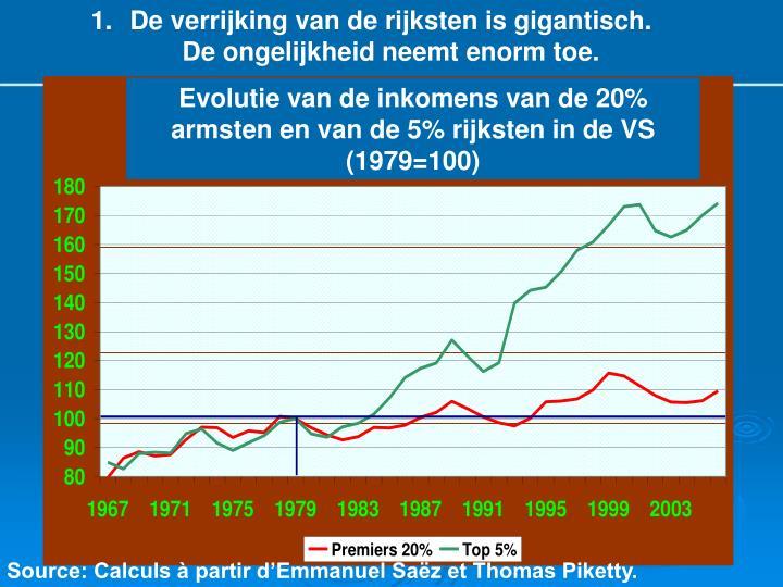De verrijking van de rijksten is gigantisch. De ongelijkheid neemt enorm toe.