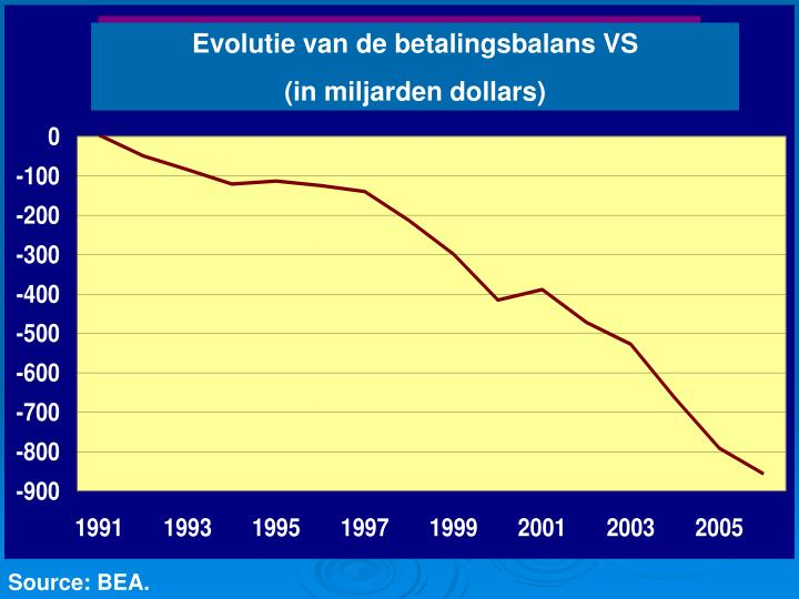 Evolutie van de betalingsbalans VS