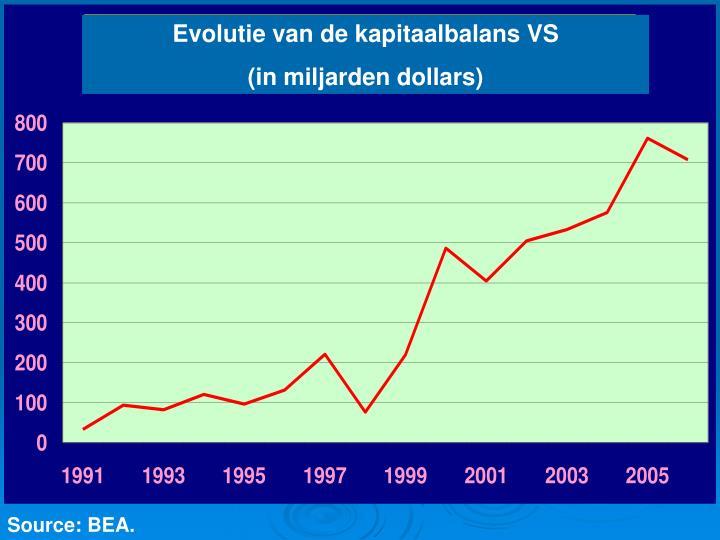 Evolutie van de kapitaalbalans VS