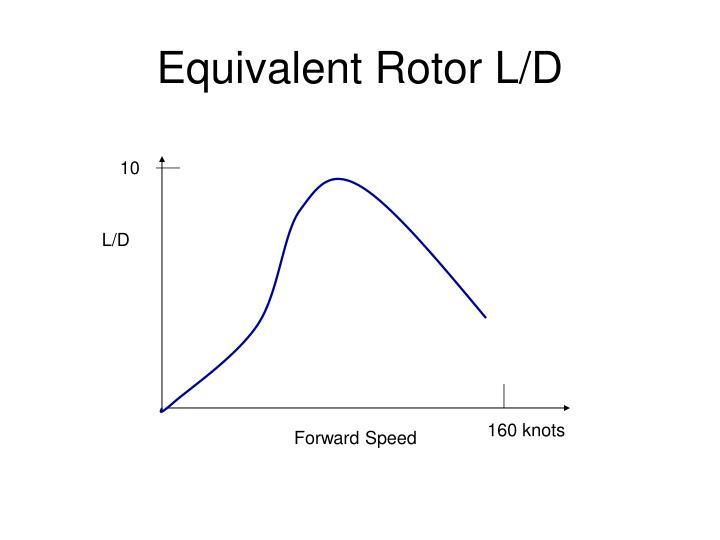Equivalent Rotor L/D