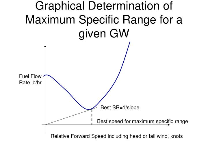 Graphical Determination of Maximum Specific Range for a given GW