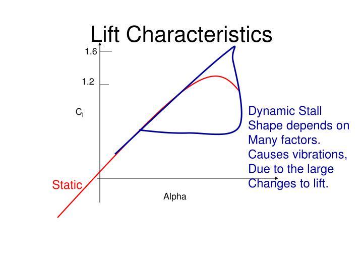 Lift Characteristics