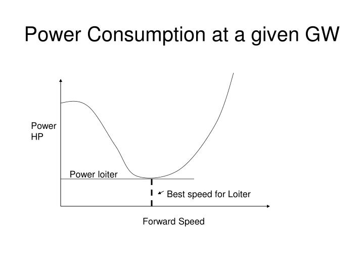 Power Consumption at a given GW