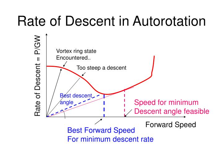 Rate of Descent in Autorotation