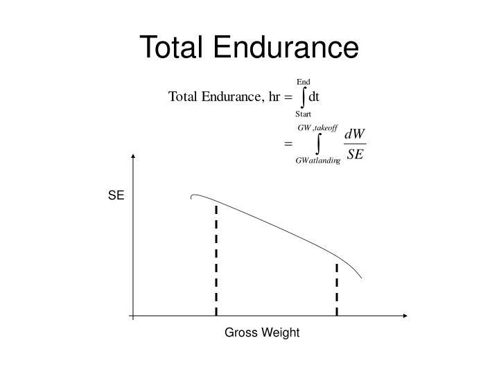 Total Endurance