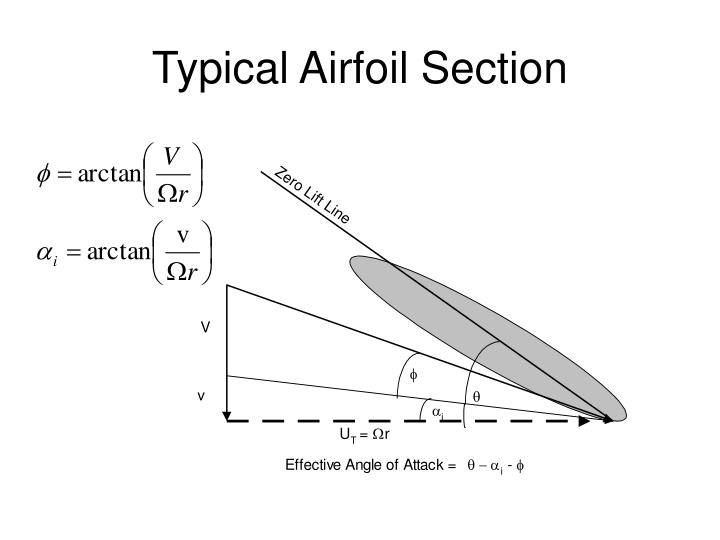 Typical Airfoil Section
