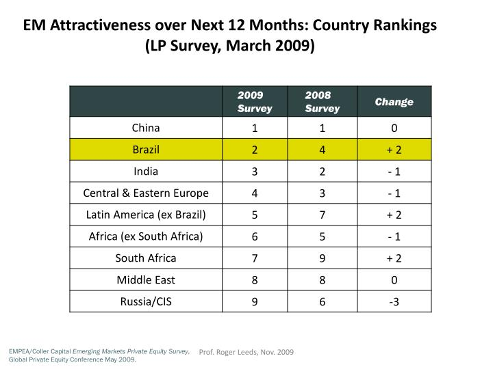 EM Attractiveness over Next 12 Months: Country Rankings (LP Survey, March 2009)