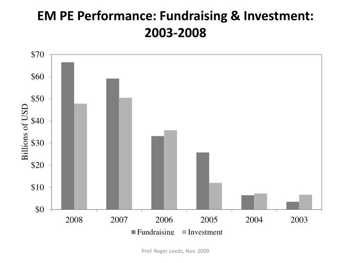 EM PE Performance: Fundraising & Investment: