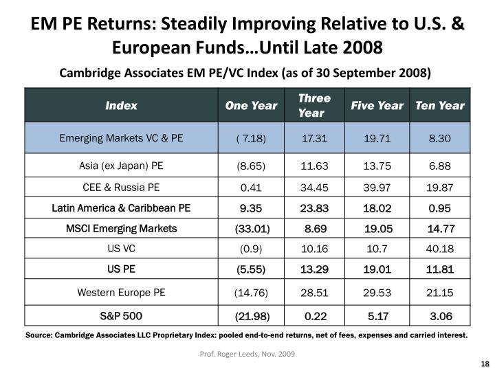 EM PE Returns: Steadily Improving Relative to U.S. & European Funds…Until Late 2008