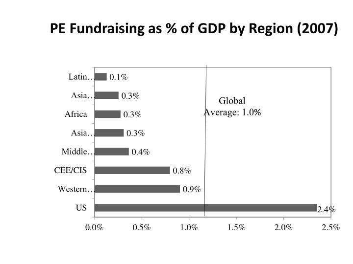 PE Fundraising as % of GDP by Region (2007)