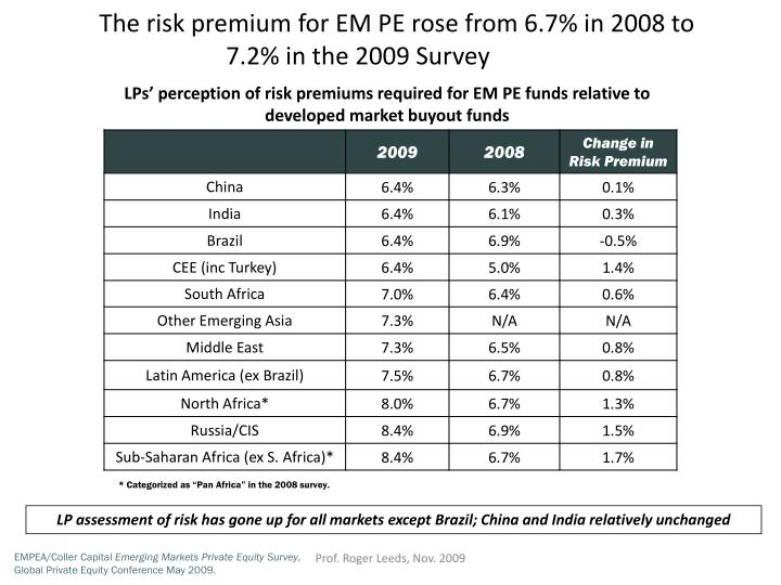 The risk premium for EM PE rose from 6.7% in 2008 to 7.2% in the 2009 Survey