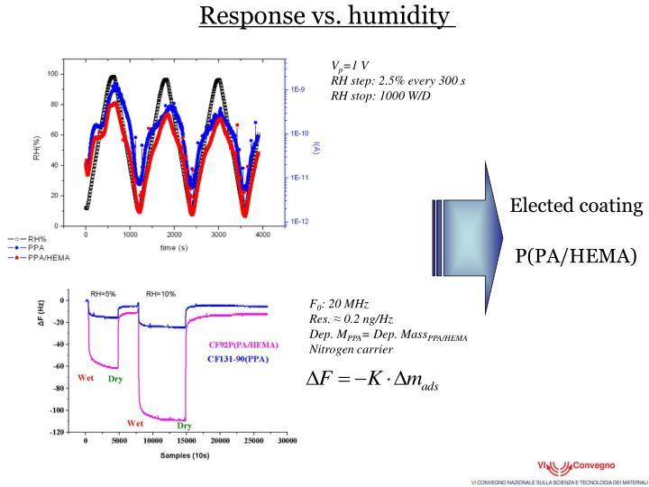Response vs. humidity