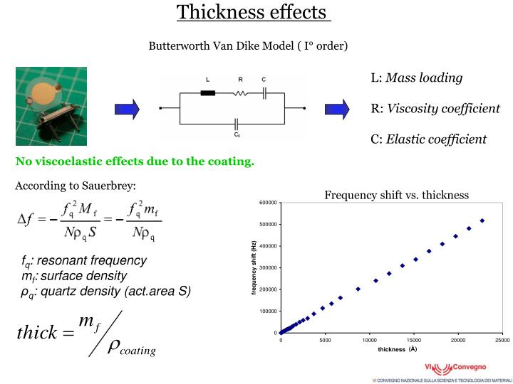 Thickness effects