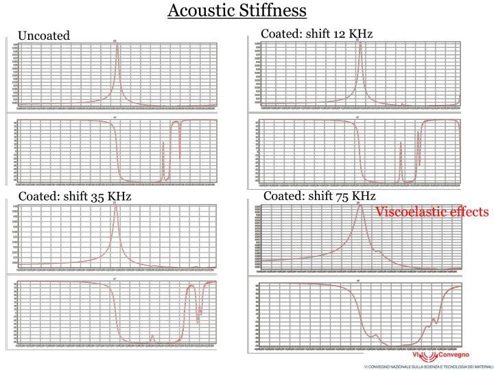 Acoustic Stiffness