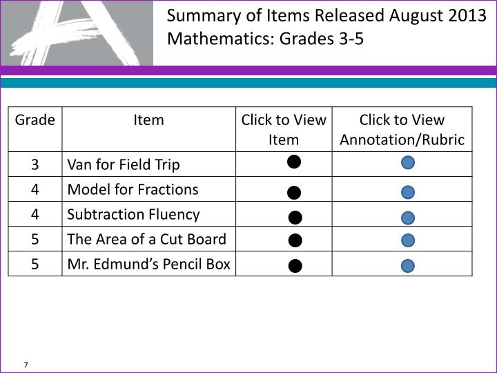 Summary of Items Released August 2013