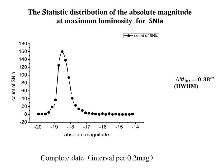 The Statistic distribution of the absolute magnitude