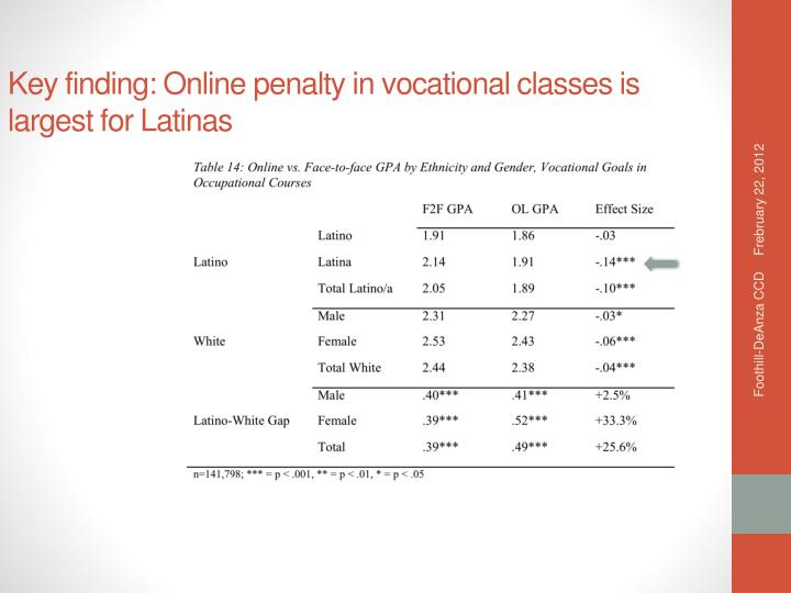 Key finding: Online penalty in vocational classes is largest for Latinas