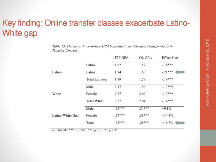 Key finding: Online transfer classes exacerbate Latino-White gap